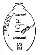 """Sigmund Freud's graph with second topography (Id, Ego and Super-Ego), published in 1933 in his """"Neue Folge der Vorlesungen zur Einführung in die Psychoanalyse"""", Kapitel 31 (New Introductury Lectures on Psycho-Analysis, Chapter 31)"""